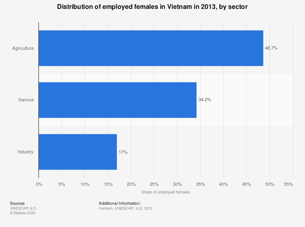 Statistic: Distribution of employed females in Vietnam in 2013, by sector | Statista