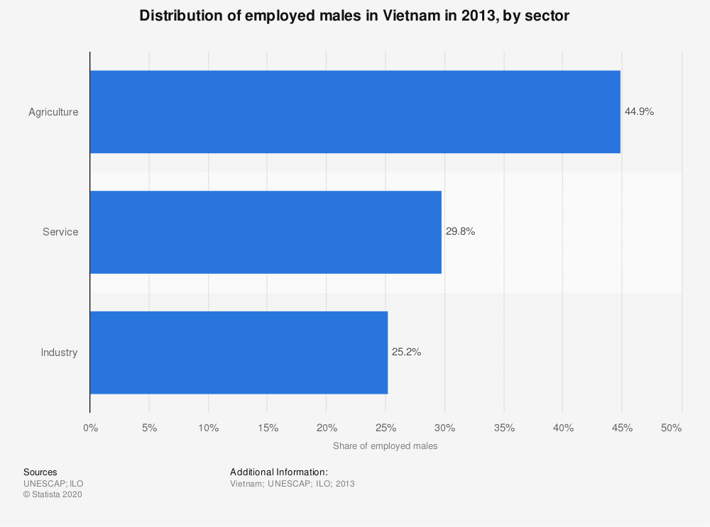 Statistic: Distribution of employed males in Vietnam in 2013, by sector | Statista