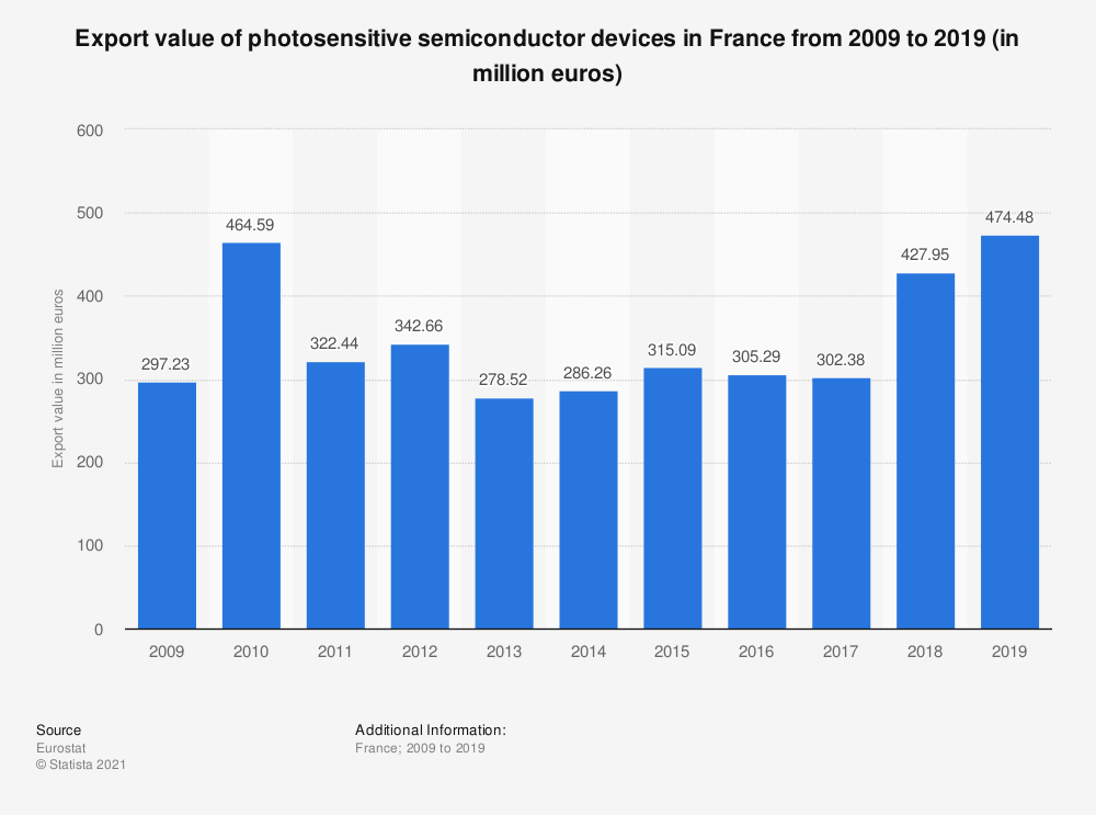 Statistic: Export value of photosensitive semiconductor devices in France from 2008 to 2017 (in million euros) | Statista
