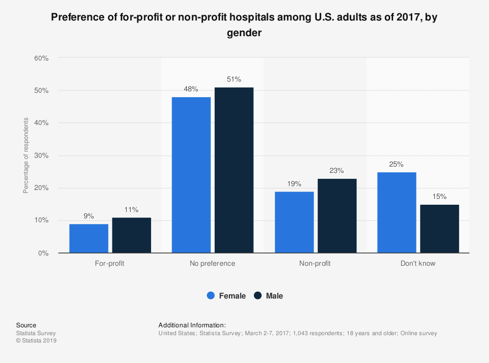Statistic: Preference of for-profit or non-profit hospitals among U.S. adults as of 2017, by gender | Statista