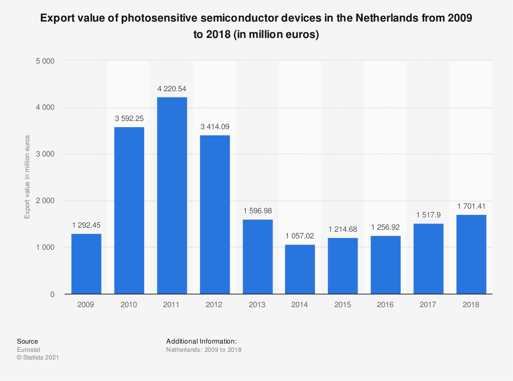 Statistic: Export value of photosensitive semiconductor devices in the Netherlands from 2009 to 2018 (in million euros) | Statista