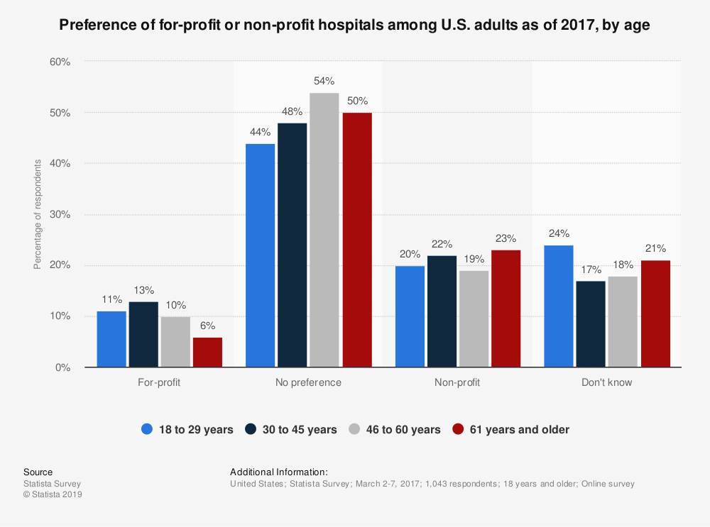Statistic: Preference of for-profit or non-profit hospitals among U.S. adults as of 2017, by age | Statista