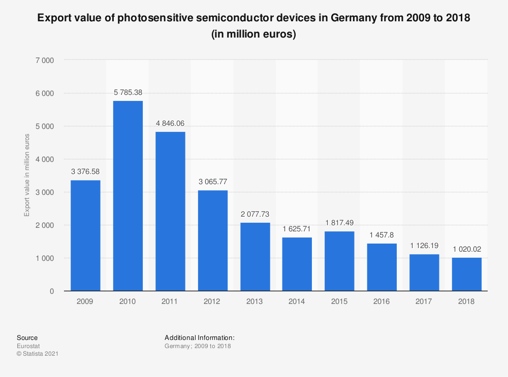 Statistic: Export value of photosensitive semiconductor devices in Germany from 2009 to 2018 (in million euros) | Statista