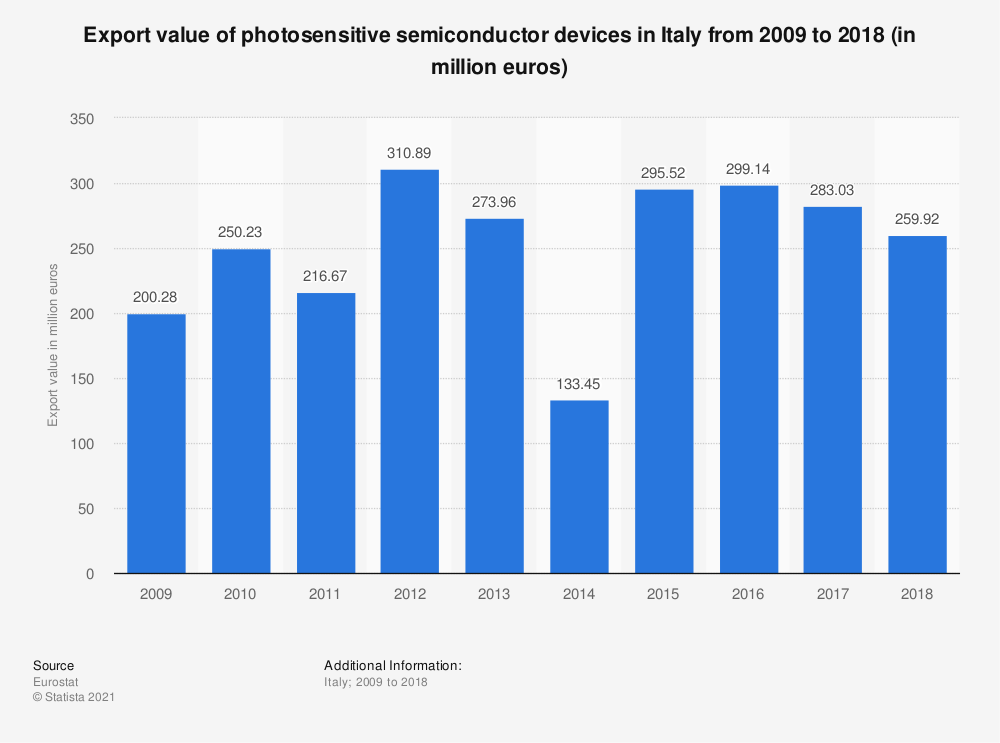 Statistic: Export value of photosensitive semiconductor devices in Italy from 2009 to 2018 (in million euros) | Statista
