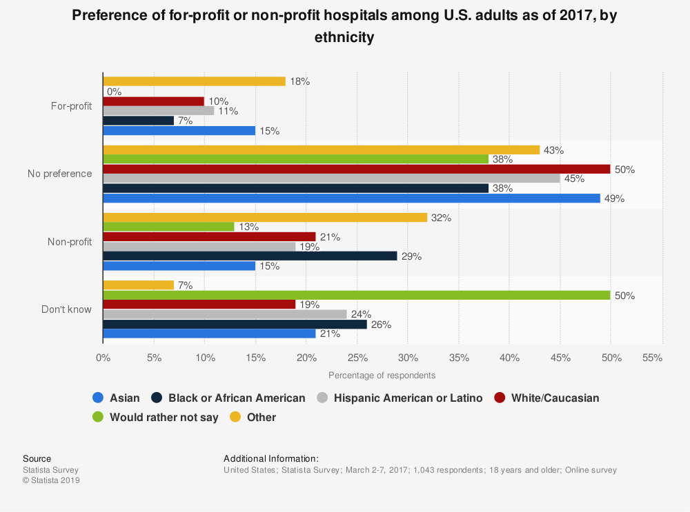 Statistic: Preference of for-profit or non-profit hospitals among U.S. adults as of 2017, by ethnicity | Statista