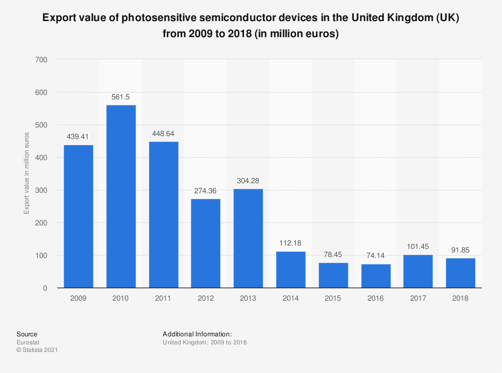 Statistic: Export value of photosensitive semiconductor devices in the United Kingdom (UK) from 2008 to 2017 (in million euros) | Statista