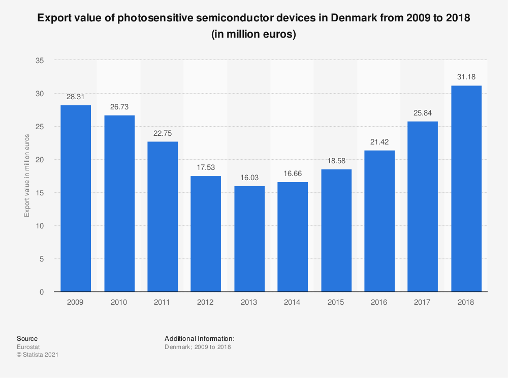 Statistic: Export value of photosensitive semiconductor devices in Denmark from 2008 to 2017 (in million euros) | Statista