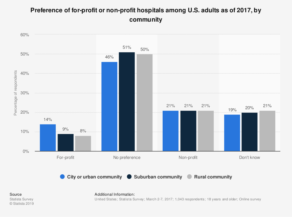 Statistic: Preference of for-profit or non-profit hospitals among U.S. adults as of 2017, by community  | Statista