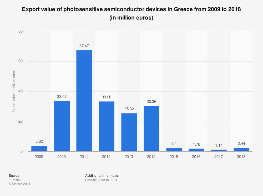 Statistic: Export value of photosensitive semiconductor devices in Greece from 2008 to 2017 (in million euros) | Statista