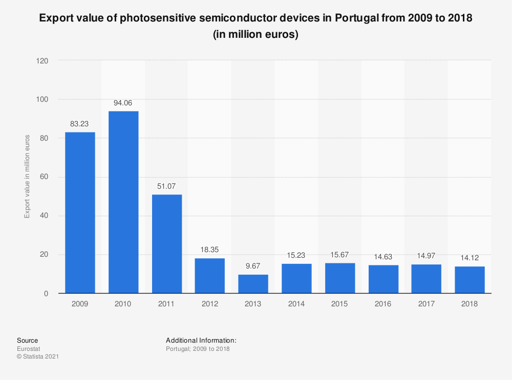 Statistic: Export value of photosensitive semiconductor devices in Portugal from 2008 to 2015 (in million euros) | Statista