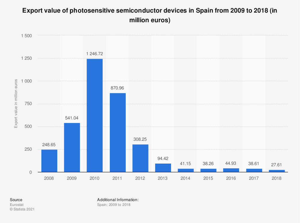 Statistic: Export value of photosensitive semiconductor devices in Spain from 2008 to 2015 (in million euros) | Statista