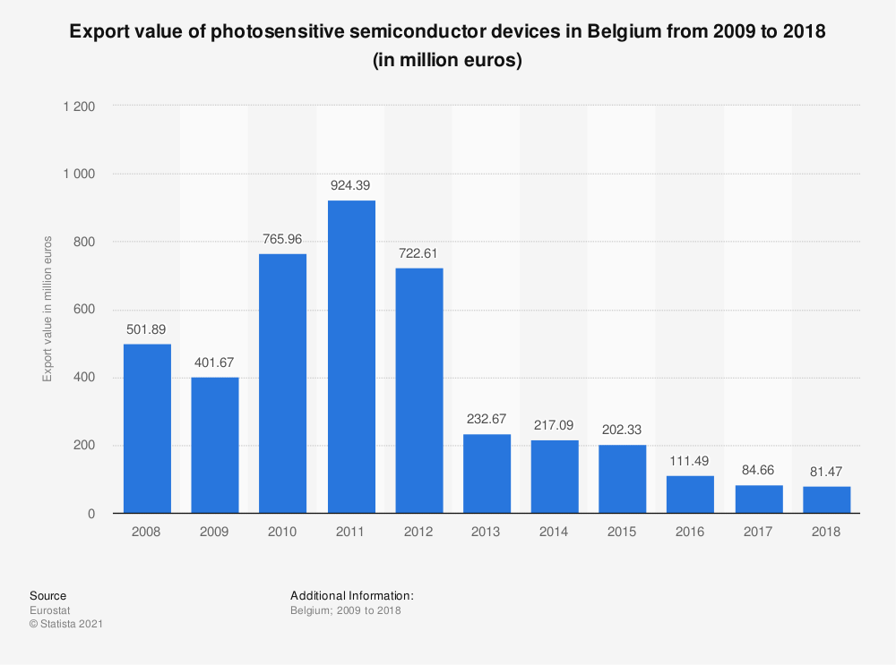 Statistic: Export value of photosensitive semiconductor devices in Belgium from 2008 to 2015 (in million euros) | Statista