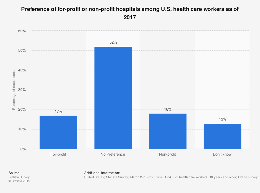 Statistic: Preference of for-profit or non-profit hospitals among U.S. health care workers as of 2017 | Statista