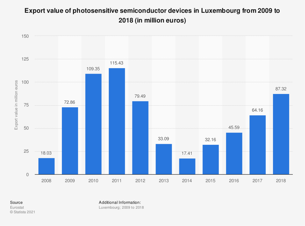 Statistic: Export value of photosensitive semiconductor devices in Luxembourg from 2008 to 2015 (in million euros) | Statista