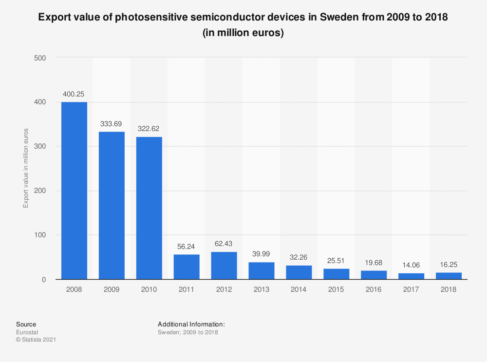 Statistic: Export value of photosensitive semiconductor devices in Sweden from 2008 to 2015 (in million euros) | Statista