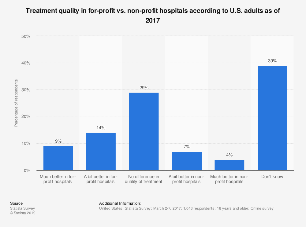Statistic: Treatment quality in for-profit vs. non-profit hospitals according to U.S. adults as of 2017 | Statista