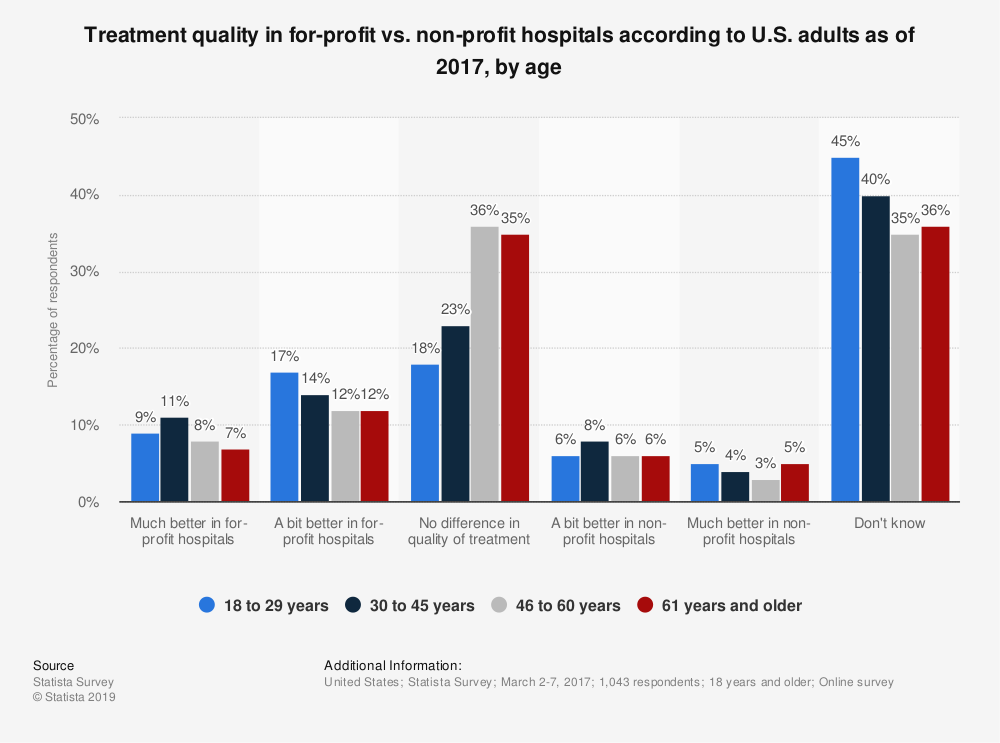Statistic: Treatment quality in for-profit vs. non-profit hospitals according to U.S. adults as of 2017, by age | Statista