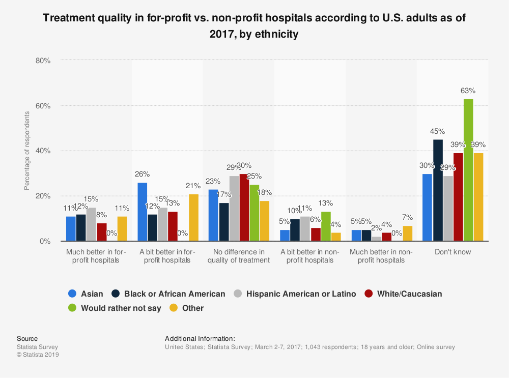 Statistic: Treatment quality in for-profit vs. non-profit hospitals according to U.S. adults as of 2017, by ethnicity  | Statista