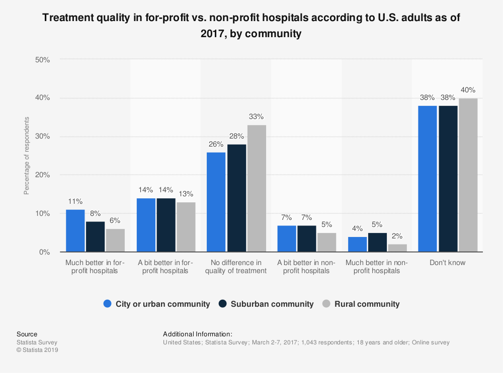 Statistic: Treatment quality in for-profit vs. non-profit hospitals according to U.S. adults as of 2017, by community  | Statista
