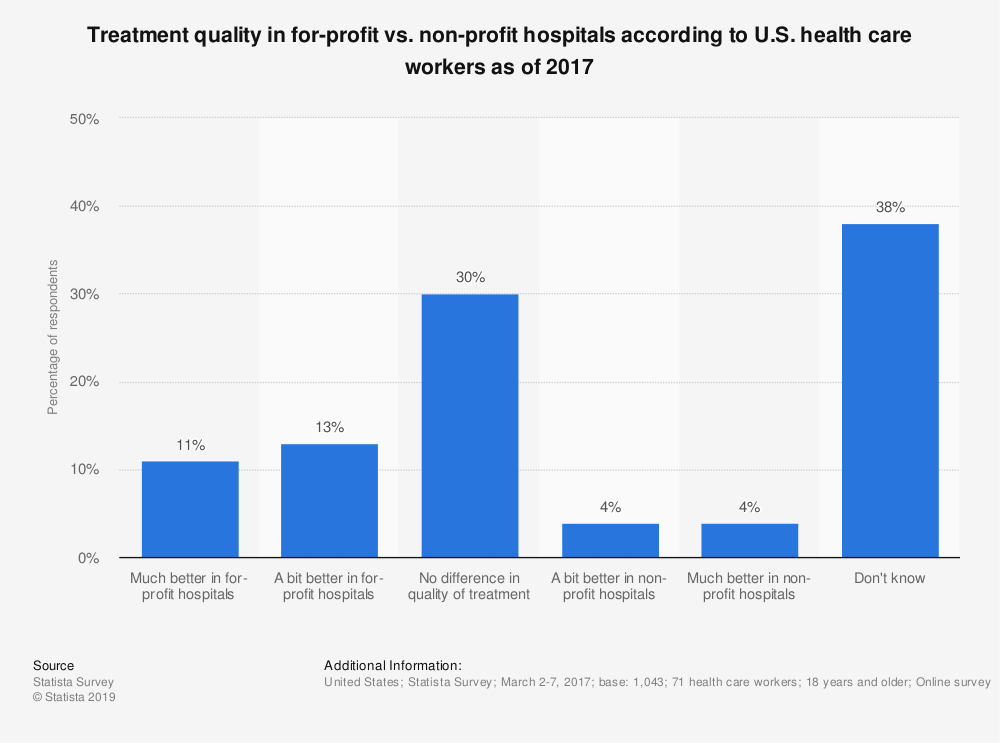 Statistic: Treatment quality in for-profit vs. non-profit hospitals according to U.S. health care workers as of 2017 | Statista