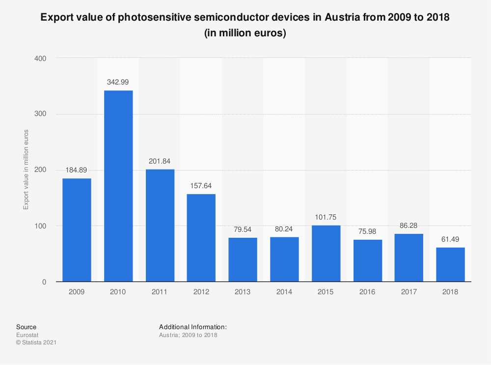 Statistic: Export value of photosensitive semiconductor devices in Austria from 2009 to 2018 (in million euros)   Statista