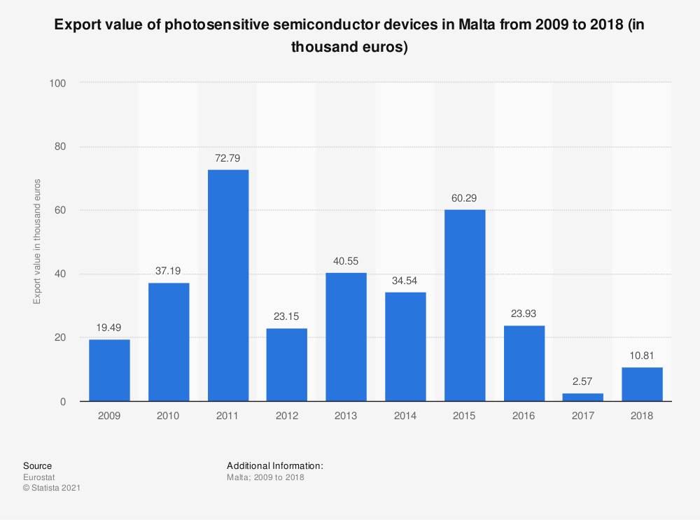 Statistic: Export value of photosensitive semiconductor devices in Malta from 2008 to 2015 (in thousand euros) | Statista