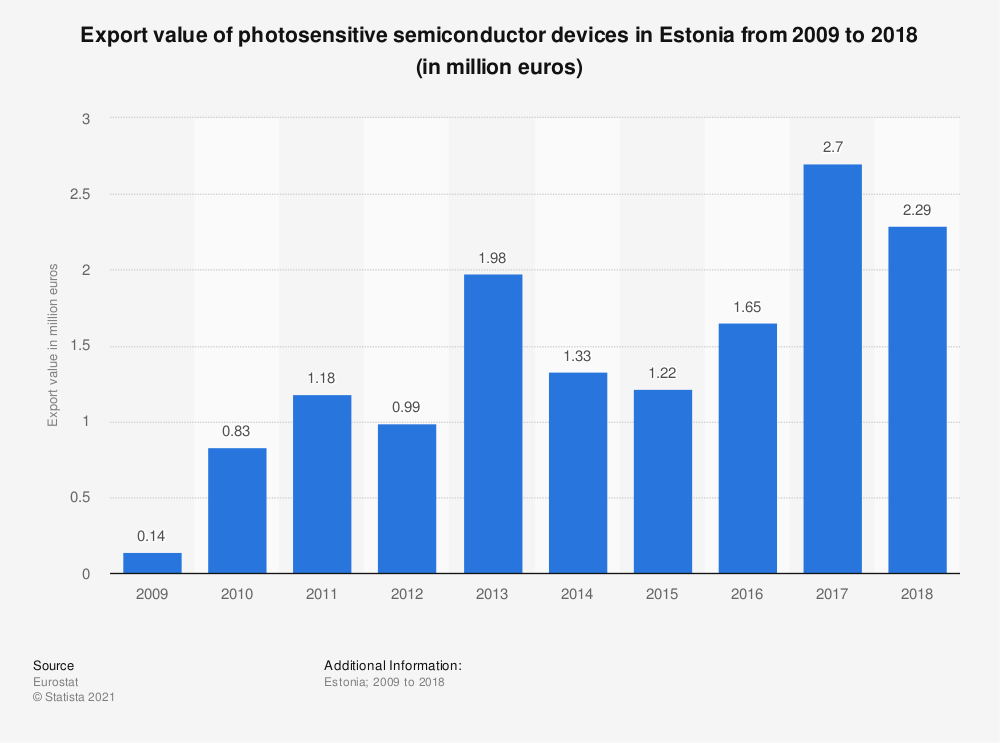 Statistic: Export value of photosensitive semiconductor devices in Estonia from 2009 to 2018 (in million euros) | Statista