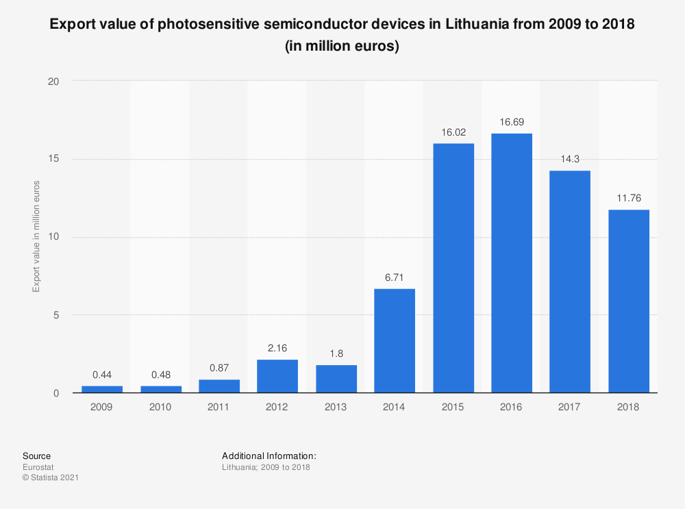 Statistic: Export value of photosensitive semiconductor devices in Lithuania from 2009 to 2018 (in million euros) | Statista