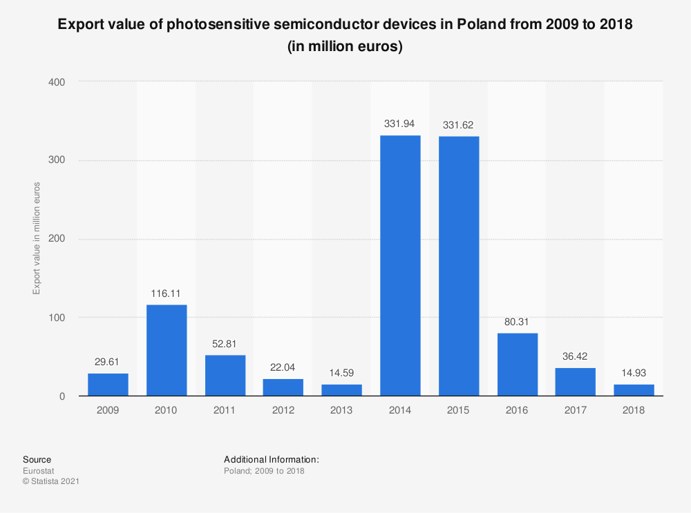 Statistic: Export value of photosensitive semiconductor devices in Poland from 2008 to 2015 (in million euros) | Statista