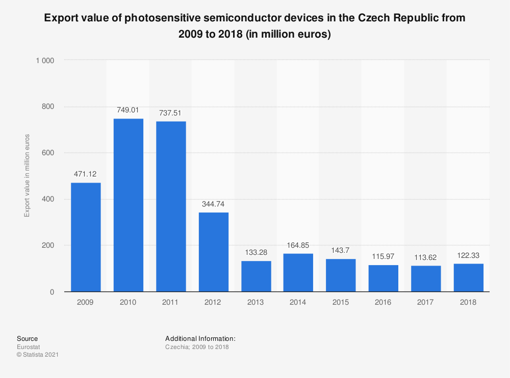 Statistic: Export value of photosensitive semiconductor devices in the Czech Republic from 2008 to 2015 (in million euros)   Statista