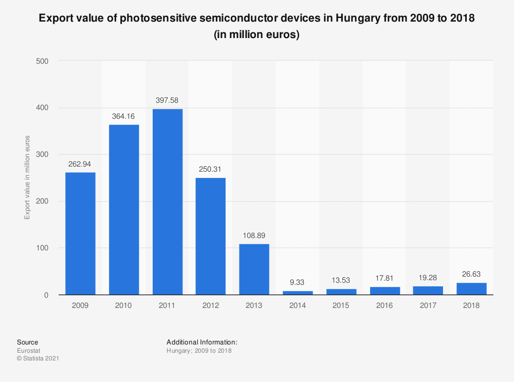 Statistic: Export value of photosensitive semiconductor devices in Hungary from 2009 to 2018 (in million euros) | Statista
