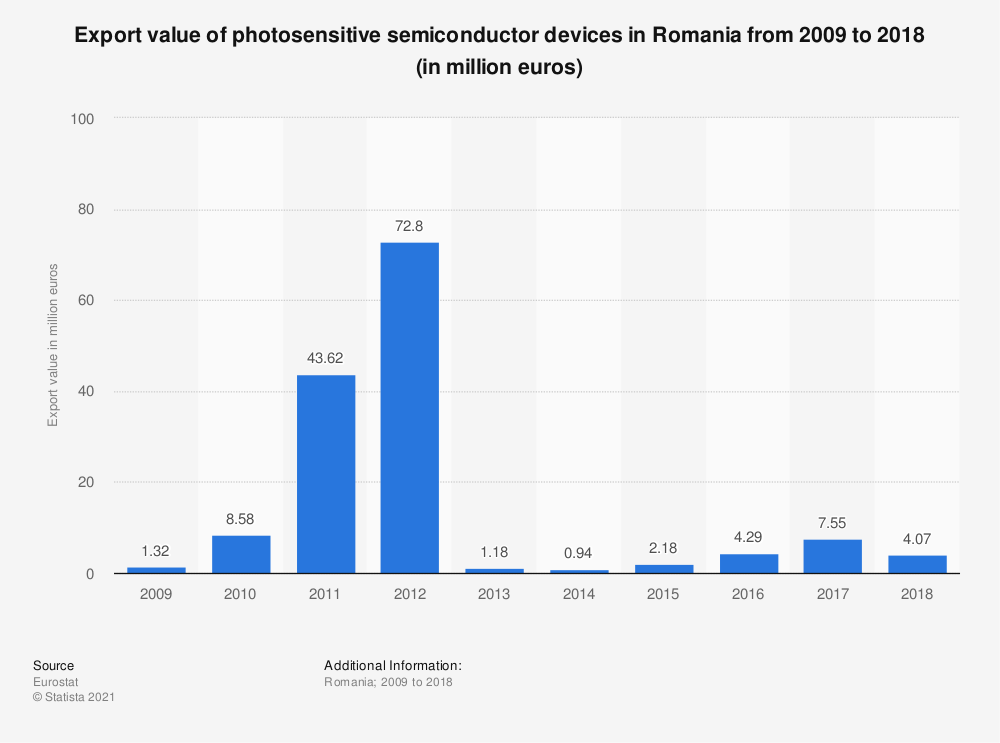 Statistic: Export value of photosensitive semiconductor devices in Romania from 2009 to 2018 (in million euros) | Statista