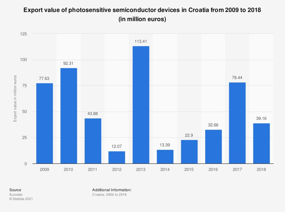 Statistic: Export value of photosensitive semiconductor devices in Croatia from 2008 to 2015 (in million euros) | Statista
