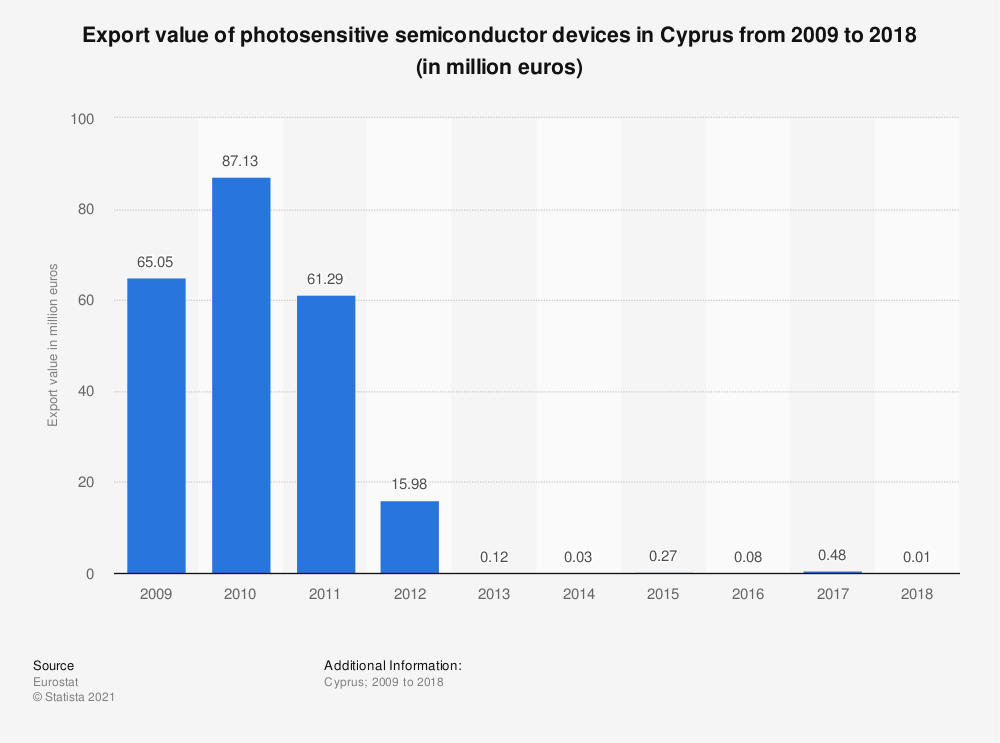 Statistic: Export value of photosensitive semiconductor devices in Cyprus from 2009 to 2018 (in million euros) | Statista