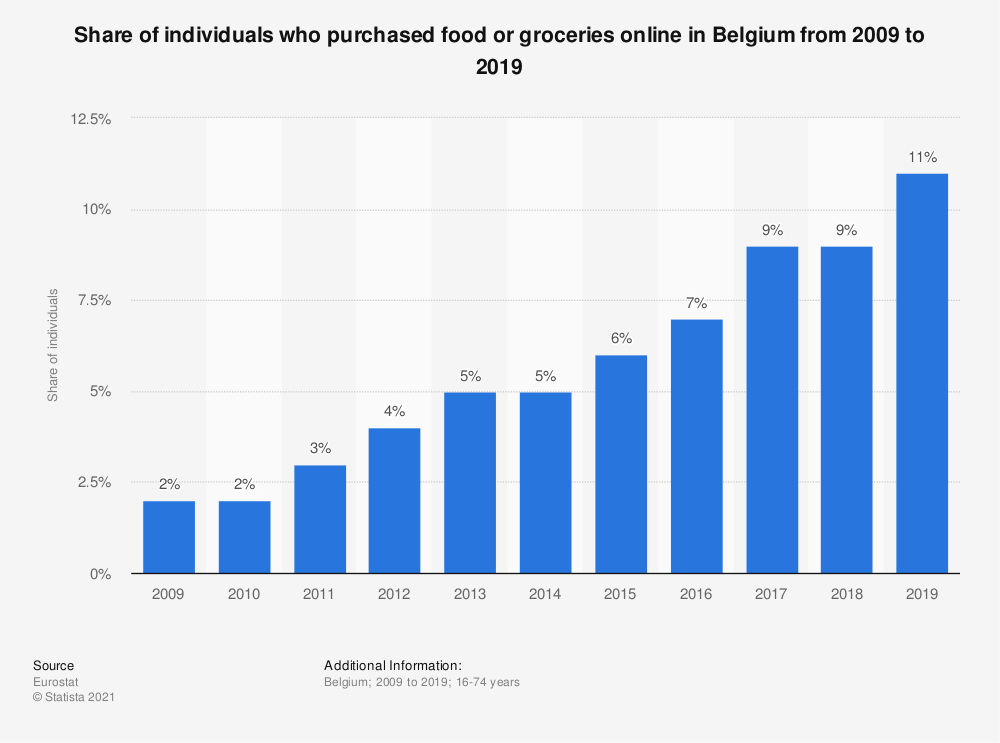 Statistic: Share of individuals who purchased food or groceries online in Belgium from 2007 to 2016 | Statista