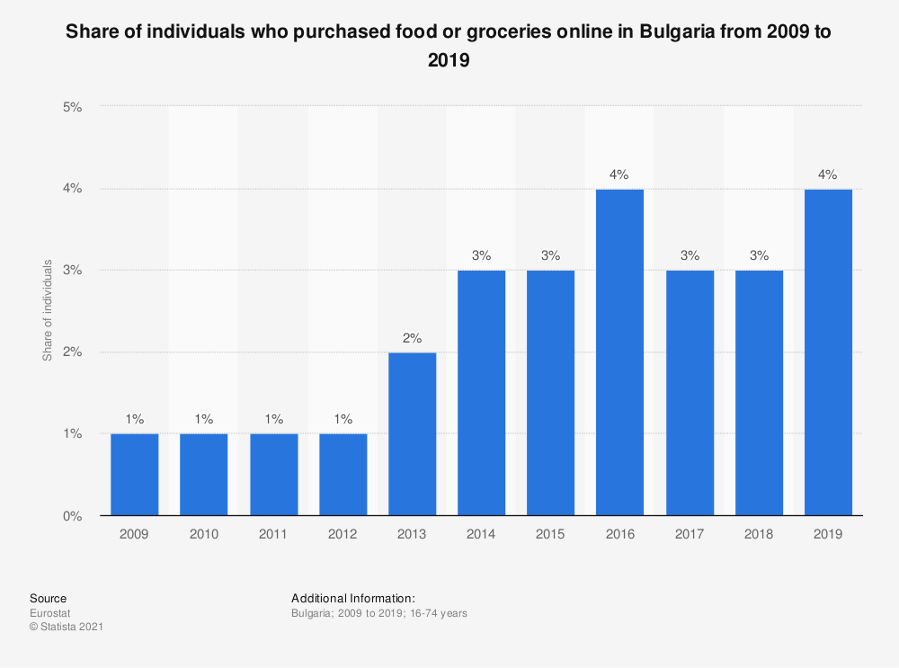 Statistic: Share of individuals who purchased food or groceries online in Bulgaria from 2009 to 2016 | Statista