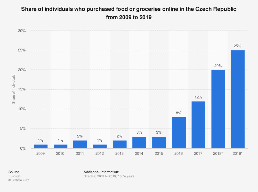 Statistic: Share of individuals who purchased food or groceries online in the Czech Republic from 2008 to 2016 | Statista