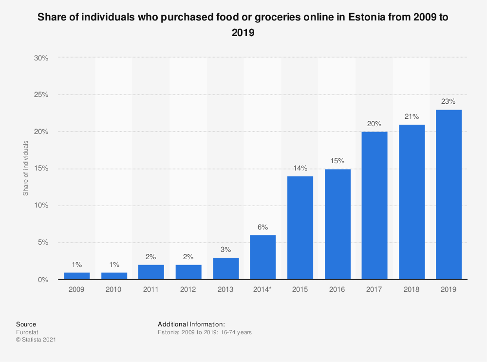 Statistic: Share of individuals who purchased food or groceries online in Estonia from 2009 to 2016 | Statista