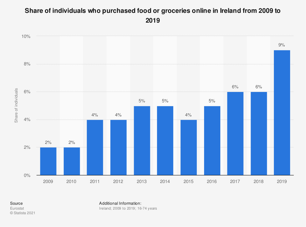 Statistic: Share of individuals who purchased food or groceries online in Ireland from 2009 to 2019 | Statista