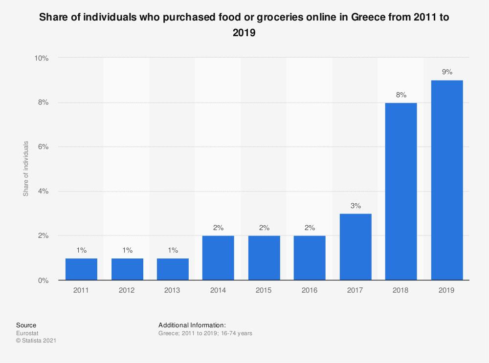 Statistic: Share of individuals who purchased food or groceries online in Greece from 2011 to 2019 | Statista