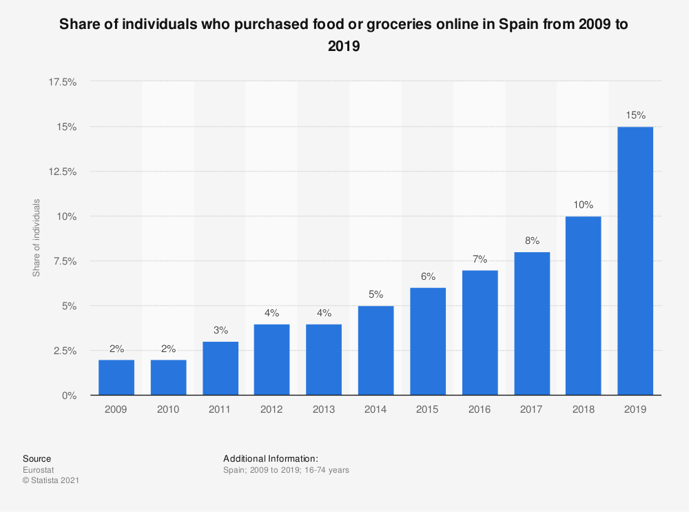 Statistic: Share of individuals who purchased food or groceries online in Spain from 2007 to 2016 | Statista