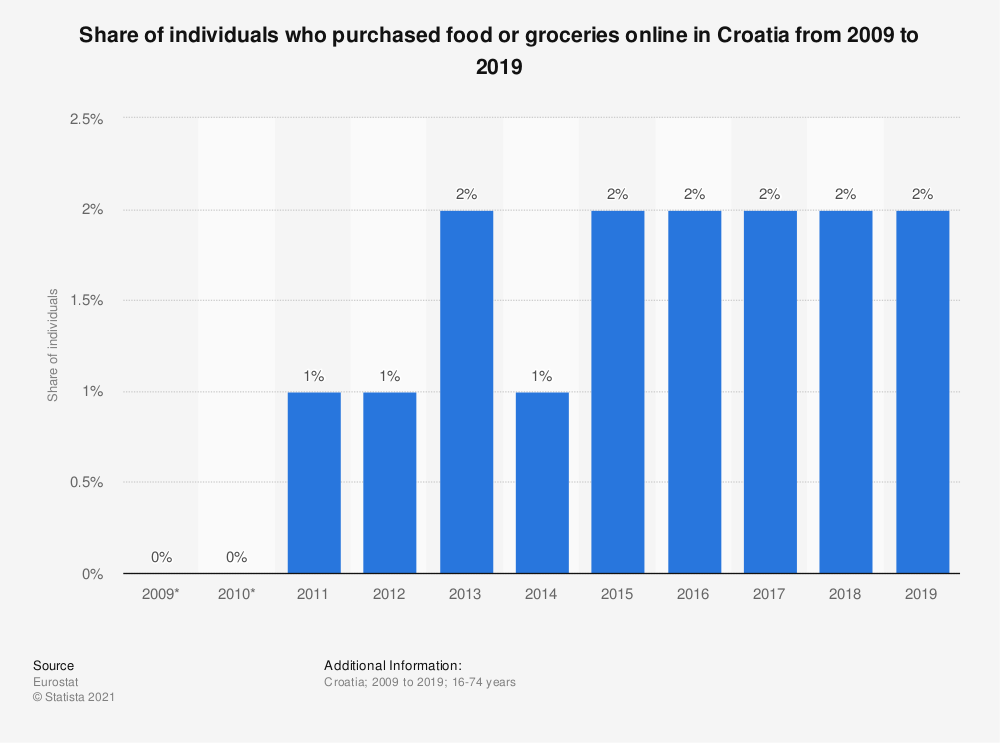 Statistic: Share of individuals who purchased food or groceries online in Croatia from 2007 to 2016 | Statista
