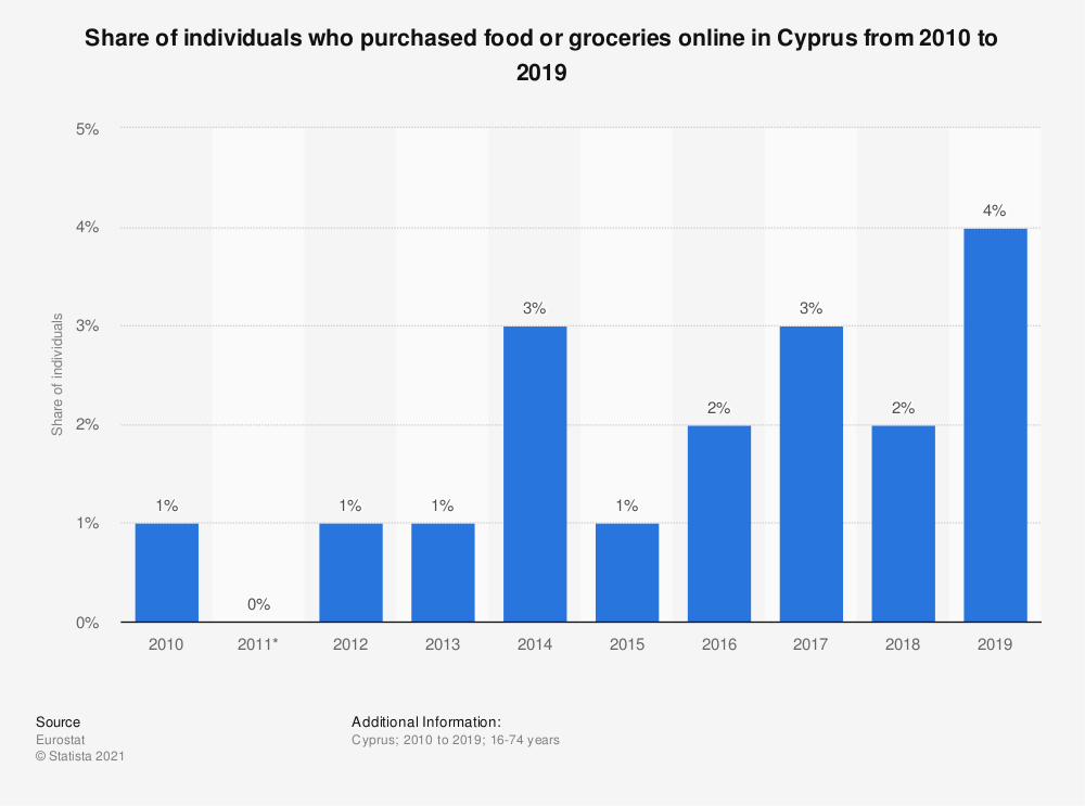 Statistic: Share of individuals who purchased food or groceries online in Cyprus from 2010 to 2016 | Statista