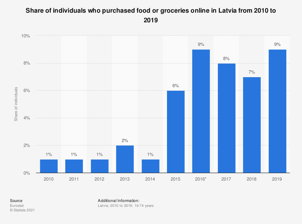 Statistic: Share of individuals who purchased food or groceries online in Latvia from 2010 to 2016 | Statista