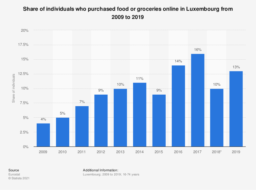Statistic: Share of individuals who purchased food or groceries online in Luxembourg from 2009 to 2019 | Statista