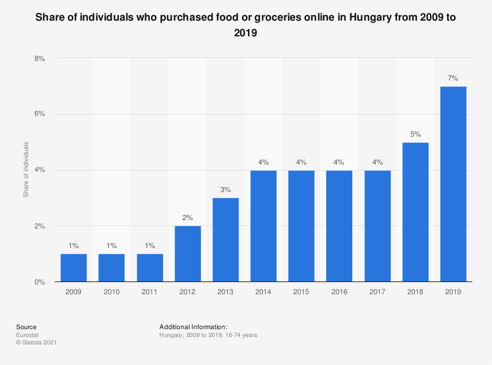 Statistic: Share of individuals who purchased food or groceries online in Hungary from 2007 to 2016 | Statista