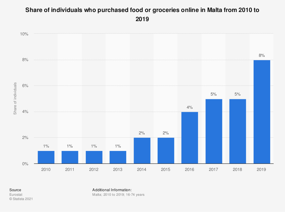 Statistic: Share of individuals who purchased food or groceries online in Malta from 2010 to 2019 | Statista