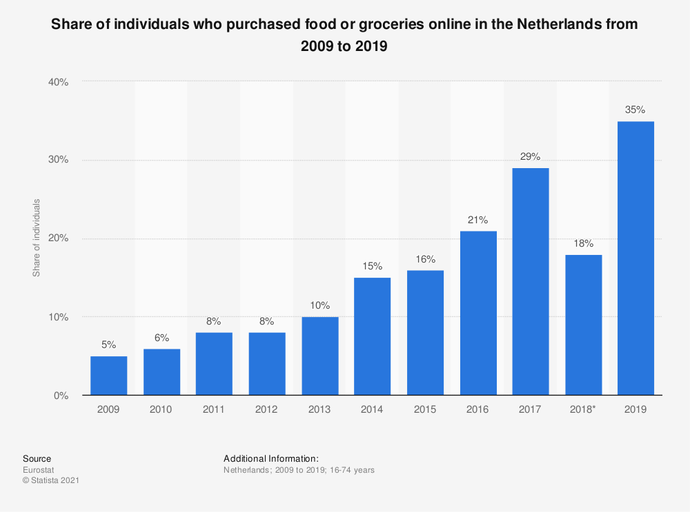 Statistic: Share of individuals who purchased food or groceries online in the Netherlands from 2007 to 2016 | Statista
