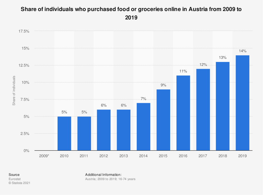 Statistic: Share of individuals who purchased food or groceries online in Austria from 2007 to 2016 | Statista