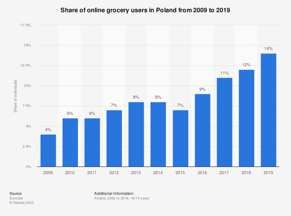Statistic: Share of individuals who purchased food or groceries online in Poland from 2007 to 2018 | Statista